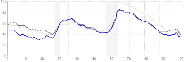 Dallas, Texas monthly unemployment rate chart